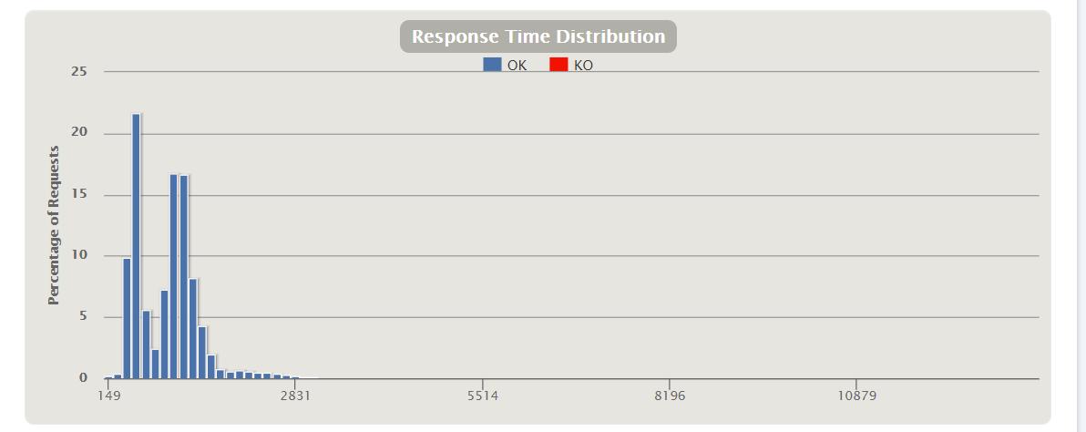 Gatling response distribution